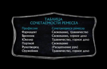 Таблица сочетаемости ремесла и профессии